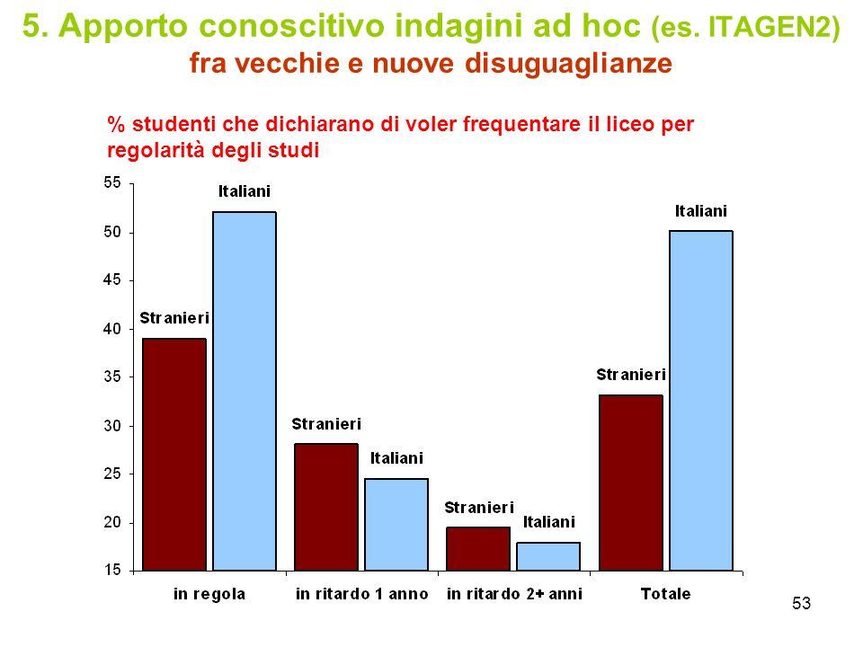 53 5. Apporto conoscitivo indagini ad hoc (es. ITAGEN2) fra vecchie e nuove disuguaglianze % studenti che dichiarano di voler frequentare il liceo per