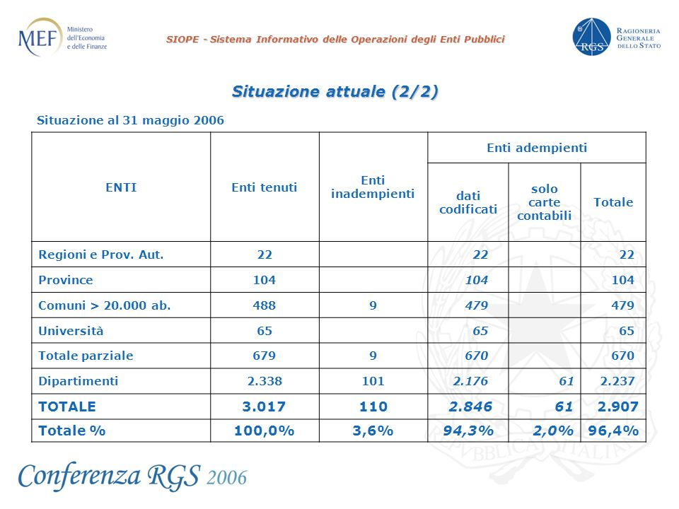 SIOPE - Sistema Informativo delle Operazioni degli Enti Pubblici Situazione al 31 maggio 2006 ENTIEnti tenuti Enti inadempienti Enti adempienti dati codificati solo carte contabili Totale Regioni e Prov.