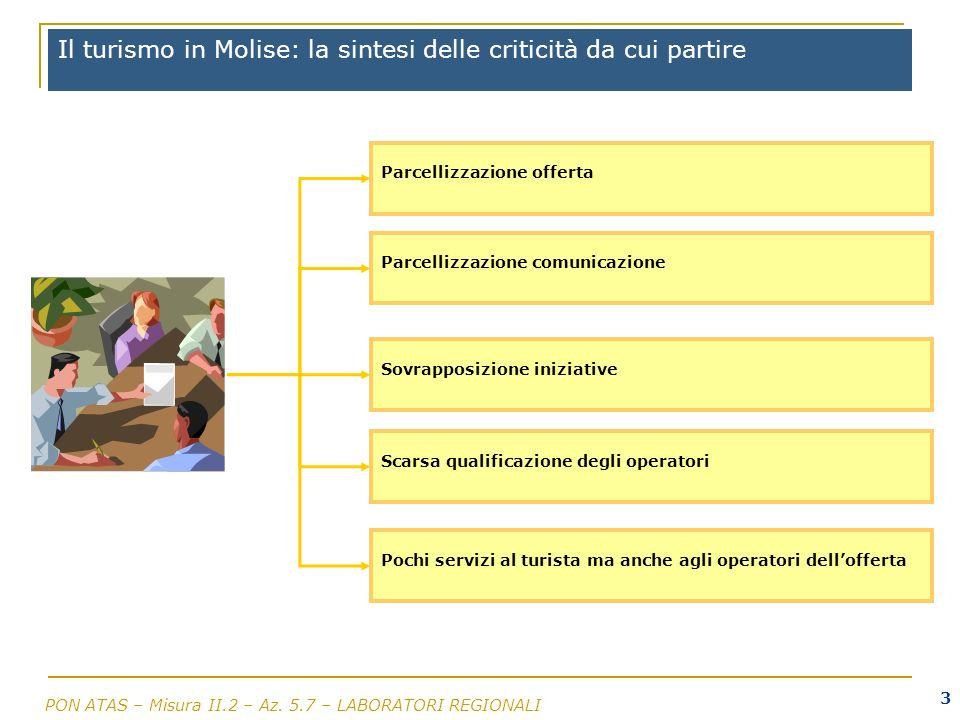 PON ATAS – Misura II.2 – Az. 5.7 – LABORATORI REGIONALI 3 Il turismo in Molise: la sintesi delle criticità da cui partire Parcellizzazione offerta Par