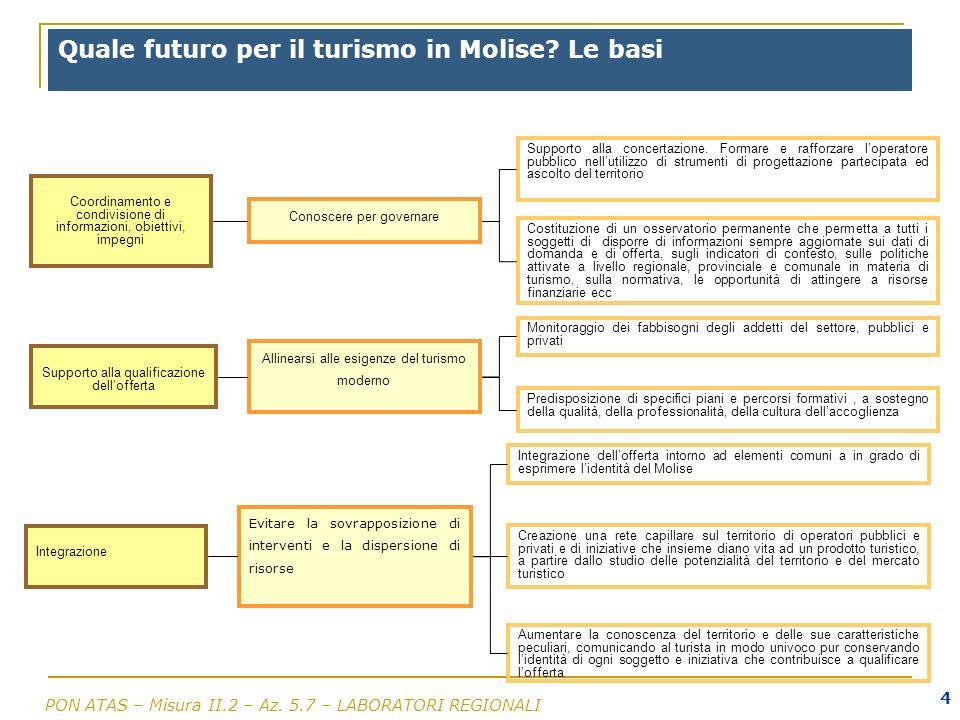 PON ATAS – Misura II.2 – Az. 5.7 – LABORATORI REGIONALI 4 Quale futuro per il turismo in Molise? Le basi Coordinamento e condivisione di informazioni,