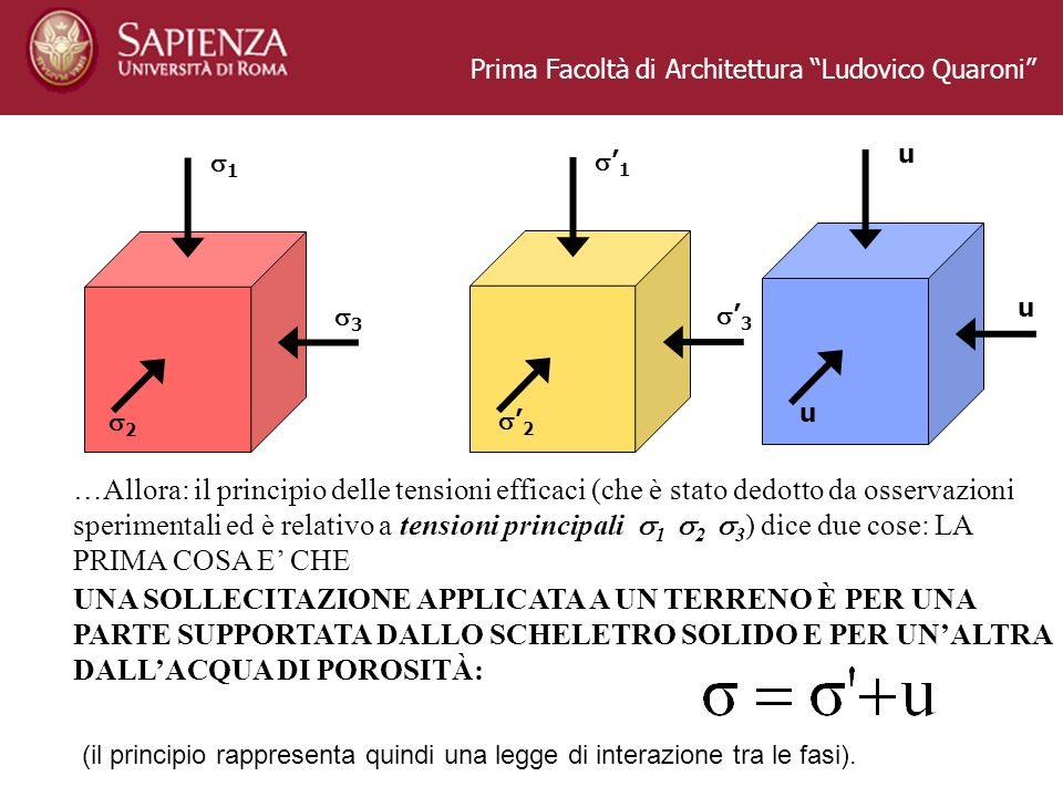 Prima Facoltà di Architettura Ludovico Quaroni u u u …Allora: il principio delle tensioni efficaci (che è stato dedotto da osservazioni sperimentali e