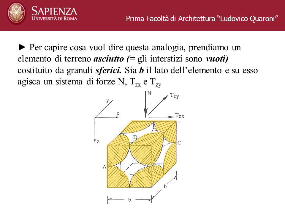 Prima Facoltà di Architettura Ludovico Quaroni Per capire cosa vuol dire questa analogia, prendiamo un elemento di terreno asciutto (= gli interstizi