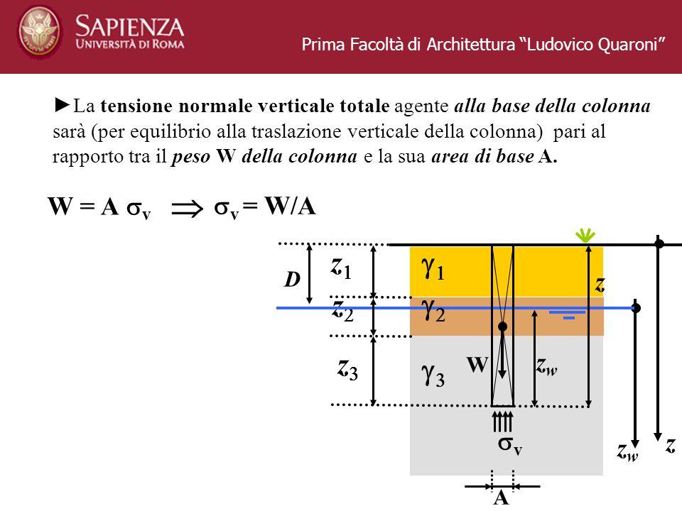 Prima Facoltà di Architettura Ludovico Quaroni La tensione normale verticale totale agente alla base della colonna sarà (per equilibrio alla traslazio