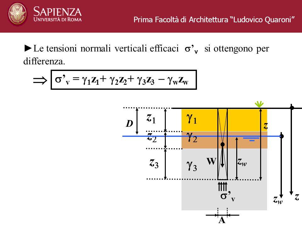 Prima Facoltà di Architettura Ludovico Quaroni z D z z zwzw zwzw z z v W A v = 1 z 1 + 2 z 2 + 3 z 3 w z w Le tensioni normali verticali efficaci v si