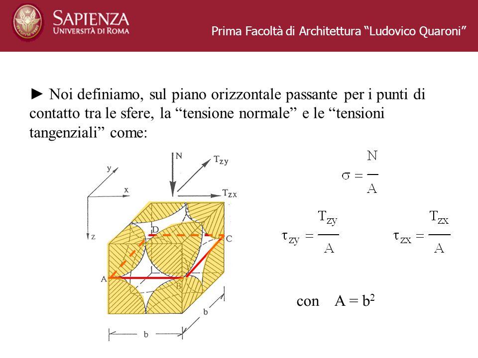 Prima Facoltà di Architettura Ludovico Quaroni Noi definiamo, sul piano orizzontale passante per i punti di contatto tra le sfere, la tensione normale
