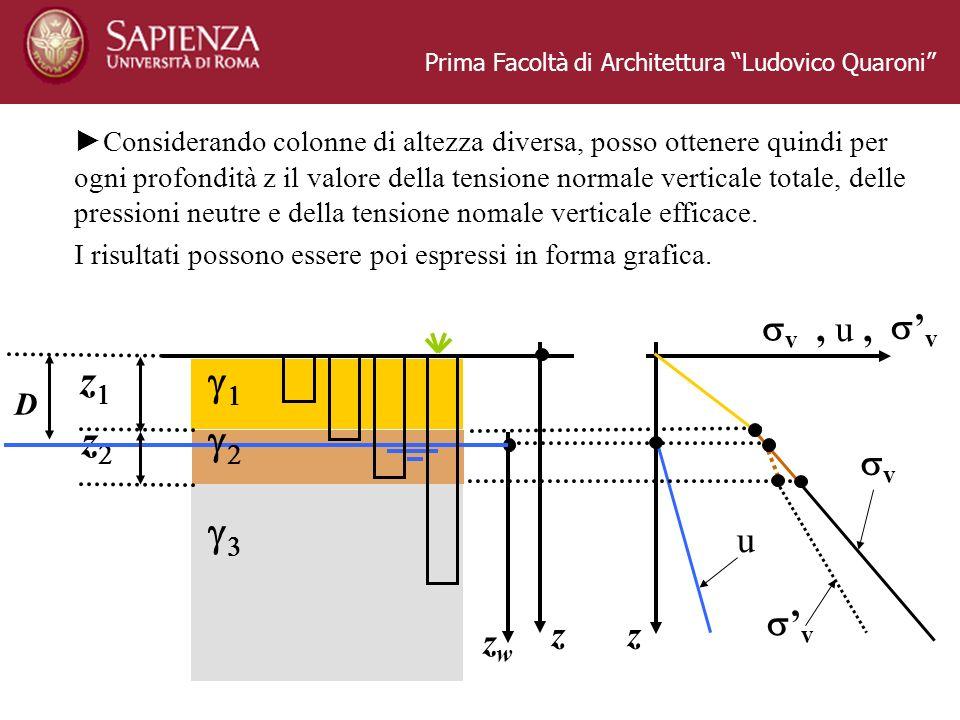 Prima Facoltà di Architettura Ludovico Quaroni z D z z zwzw Considerando colonne di altezza diversa, posso ottenere quindi per ogni profondità z il va