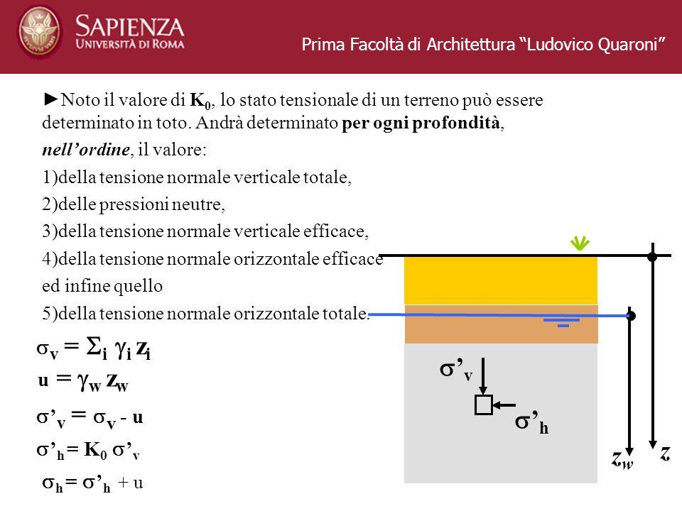 Prima Facoltà di Architettura Ludovico Quaroni z zwzw Noto il valore di K 0, lo stato tensionale di un terreno può essere determinato in toto. Andrà d