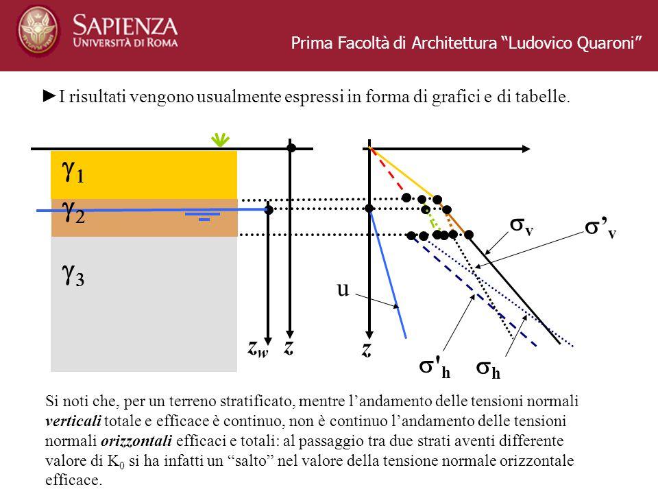 Prima Facoltà di Architettura Ludovico Quaroni I risultati vengono usualmente espressi in forma di grafici e di tabelle. z zwzw z v v u ' h h Si noti