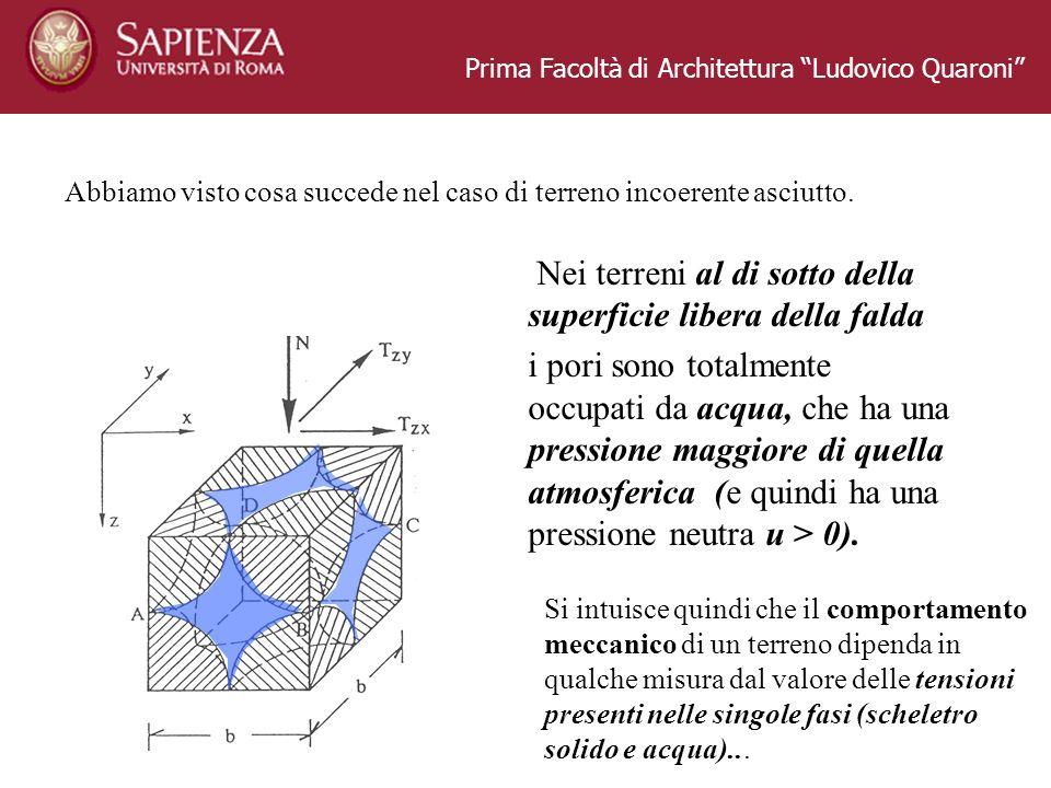 Prima Facoltà di Architettura Ludovico Quaroni Abbiamo visto cosa succede nel caso di terreno incoerente asciutto. Nei terreni al di sotto della super