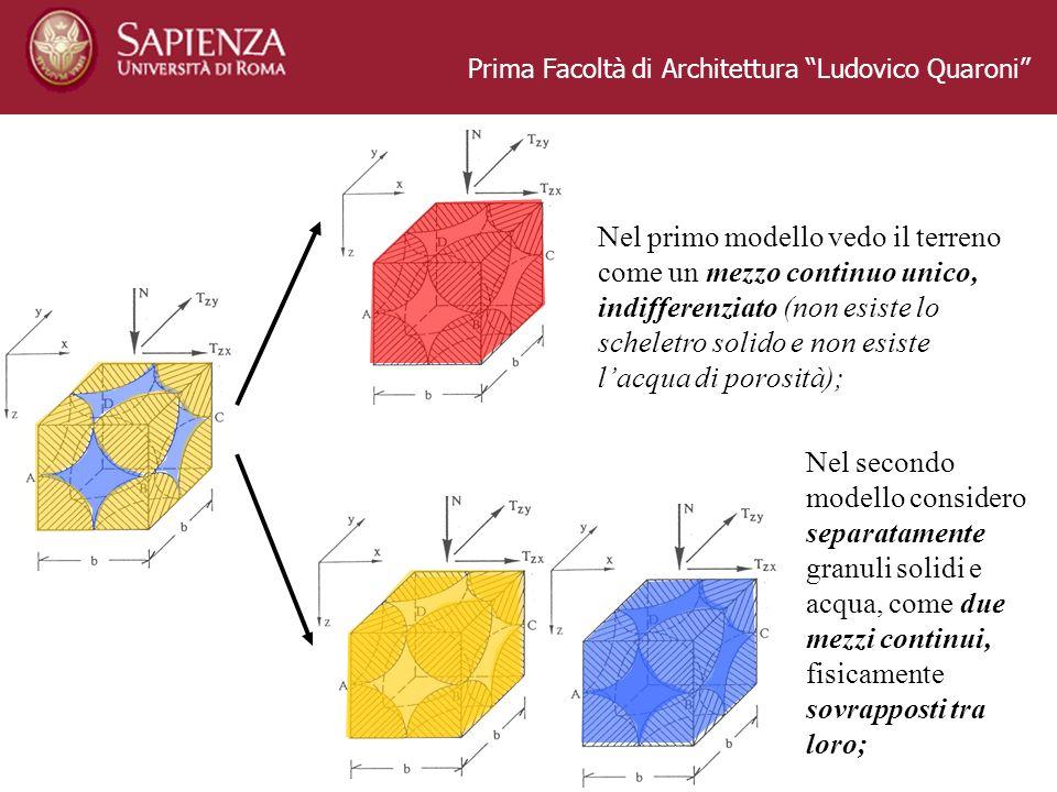 Prima Facoltà di Architettura Ludovico Quaroni Nel primo modello vedo il terreno come un mezzo continuo unico, indifferenziato (non esiste lo scheletr