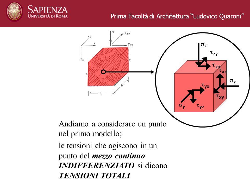 Prima Facoltà di Architettura Ludovico Quaroni Andiamo a considerare un punto nel primo modello; le tensioni che agiscono in un punto del mezzo contin