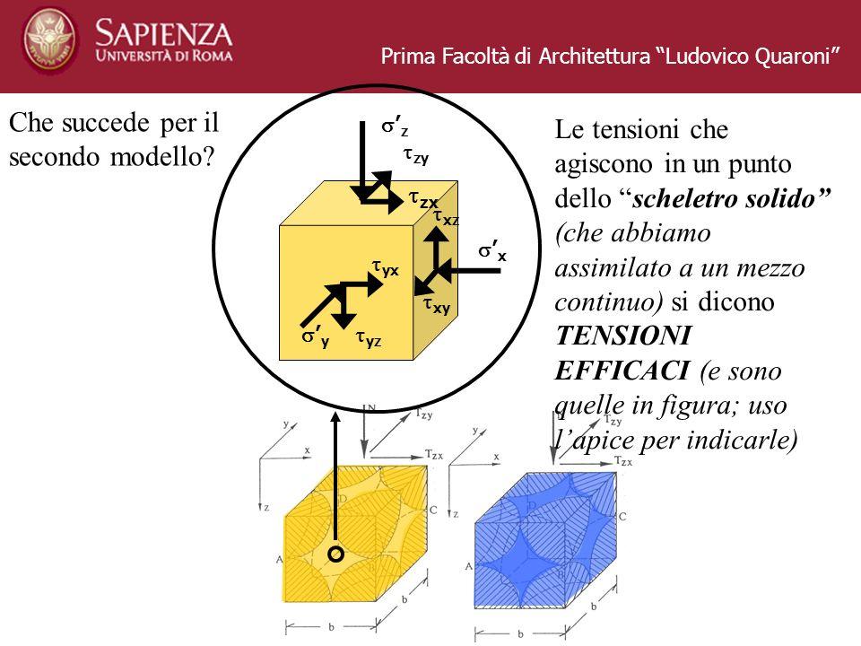 Prima Facoltà di Architettura Ludovico Quaroni x z y yx yz xy xz zx zy Le tensioni che agiscono in un punto dello scheletro solido (che abbiamo assimi