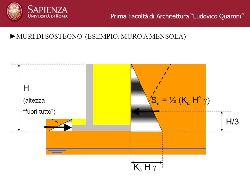 Prima Facoltà di Architettura Ludovico Quaroni MURI DI SOSTEGNO (ESEMPIO: MURO A MENSOLA) H (altezza fuori tutto) K a H S a = ½ (K a H 2 H/3