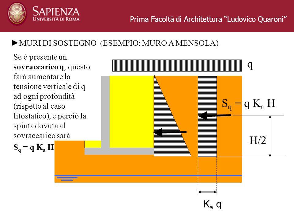Prima Facoltà di Architettura Ludovico Quaroni MURI DI SOSTEGNO (ESEMPIO: MURO A MENSOLA) Se è presente un sovraccarico q, questo farà aumentare la tensione verticale di q ad ogni profondità (rispetto al caso litostatico), e perciò la spinta dovuta al sovraccarico sarà S q = q K a H K a q H/2 q