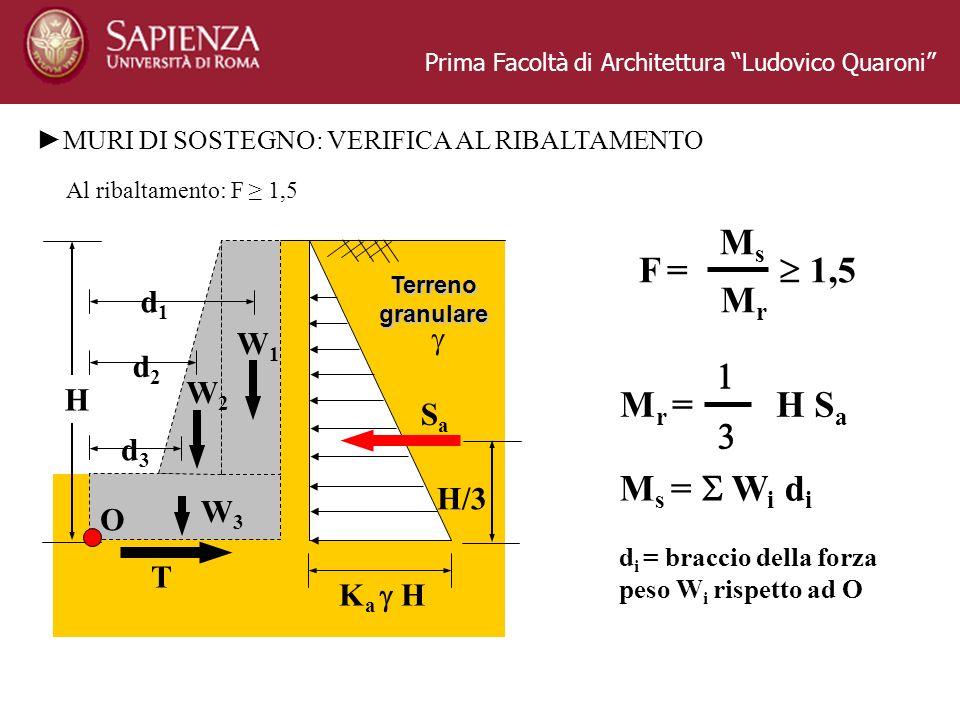 Prima Facoltà di Architettura Ludovico Quaroni MURI DI SOSTEGNO: VERIFICA AL RIBALTAMENTO Al ribaltamento: F 1,5 H P SaSa K a H T W1W1 W2W2 W3W3 Terrenogranulare H/3 d1d1 d2d2 d3d3 O F =F = MsMs MrMr 1,5 M r = H S a M s = W i d i d i = braccio della forza peso W i rispetto ad O