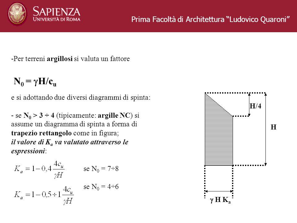 Prima Facoltà di Architettura Ludovico Quaroni -Per terreni argillosi si valuta un fattore N 0 = H/c u e si adottando due diversi diagrammi di spinta: - se N 0 > 3 ÷ 4 (tipicamente: argille NC) si assume un diagramma di spinta a forma di trapezio rettangolo come in figura; il valore di K a va valutato attraverso le espressioni: se N 0 = 7÷8 se N 0 = 4÷6 H K a H H/4