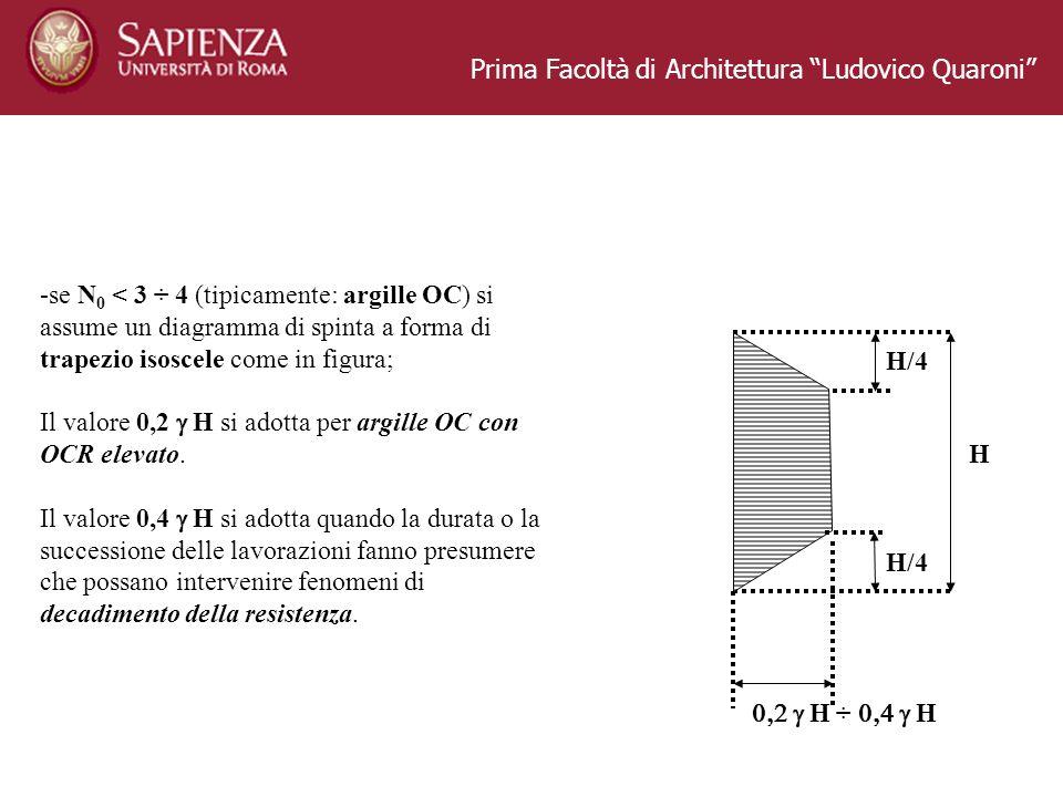 Prima Facoltà di Architettura Ludovico Quaroni -se N 0 < 3 ÷ 4 (tipicamente: argille OC) si assume un diagramma di spinta a forma di trapezio isoscele come in figura; Il valore 0,2 H si adotta per argille OC con OCR elevato.