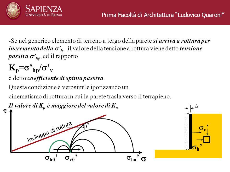 Prima Facoltà di Architettura Ludovico Quaroni -Se nel generico elemento di terreno a tergo della parete si arriva a rottura per incremento della h, il valore della tensione a rottura viene detto tensione passiva hp, ed il rapporto K p = hp / v è detto coefficiente di spinta passiva.