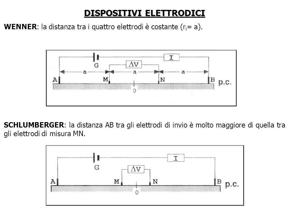 DISPOSITIVI ELETTRODICI WENNER: la distanza tra i quattro elettrodi è costante (r i = a). SCHLUMBERGER: la distanza AB tra gli elettrodi di invio è mo