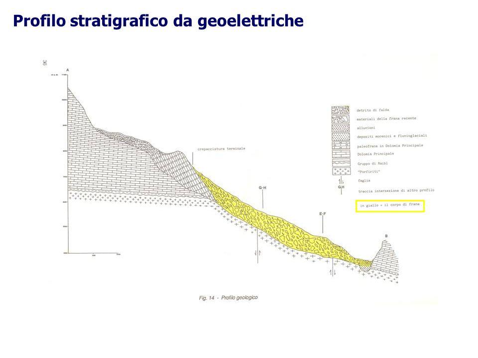 Profilo stratigrafico da geoelettriche
