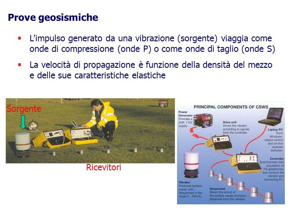 Prove geosismiche Limpulso generato da una vibrazione (sorgente) viaggia come onde di compressione (onde P) o come onde di taglio (onde S) La velocità