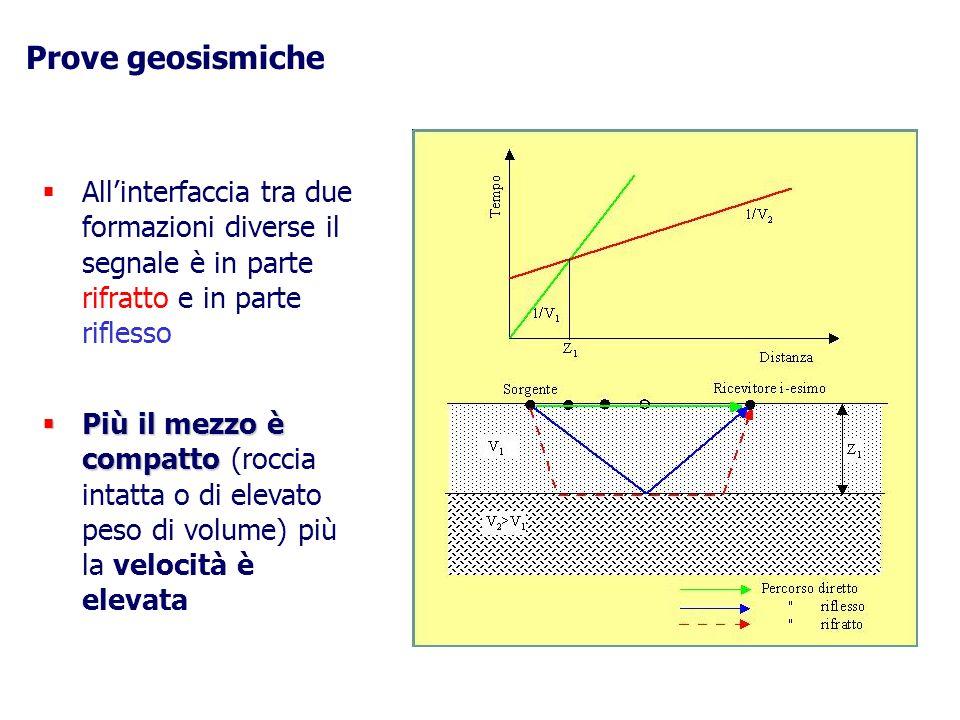 Prove geosismiche Allinterfaccia tra due formazioni diverse il segnale è in parte rifratto e in parte riflesso Più il mezzo è compatto Più il mezzo è