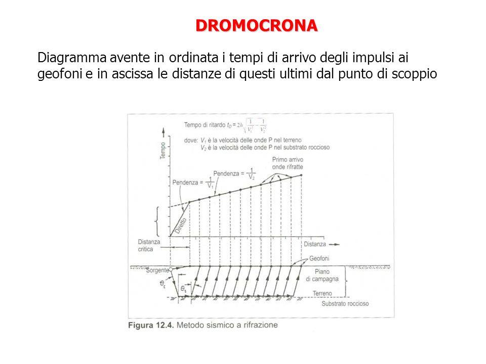 Diagramma avente in ordinata i tempi di arrivo degli impulsi ai geofoni e in ascissa le distanze di questi ultimi dal punto di scoppio DROMOCRONA