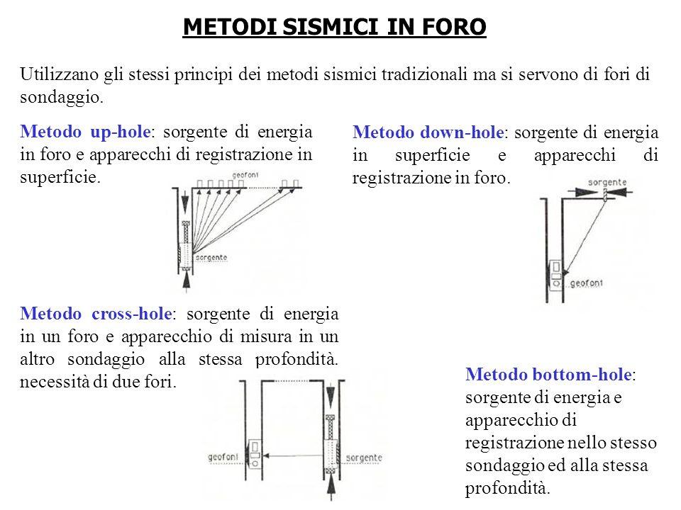 METODI SISMICI IN FORO Utilizzano gli stessi principi dei metodi sismici tradizionali ma si servono di fori di sondaggio. Metodo up-hole: sorgente di