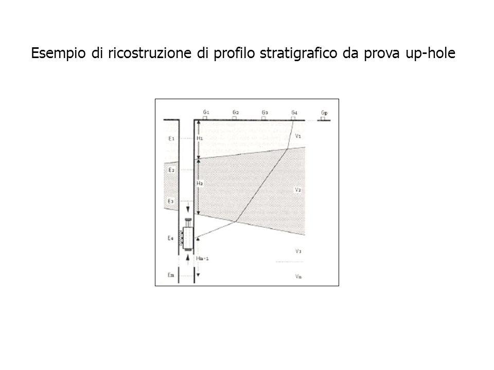 Esempio di ricostruzione di profilo stratigrafico da prova up-hole