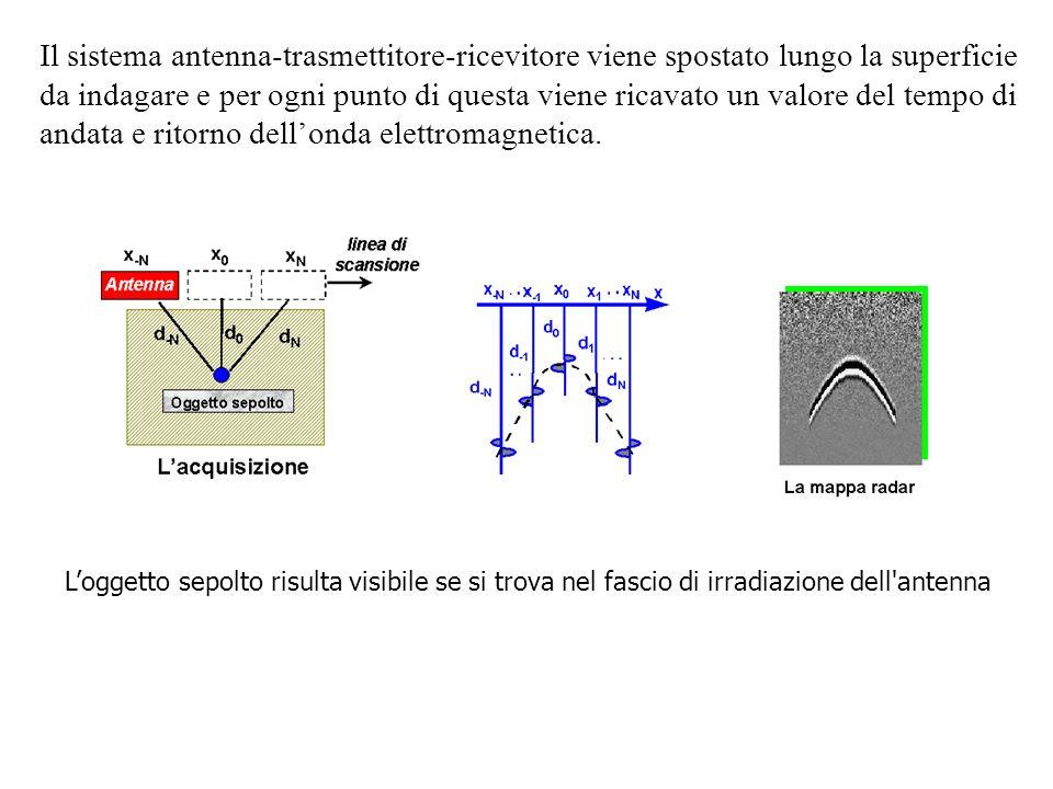 Il sistema antenna-trasmettitore-ricevitore viene spostato lungo la superficie da indagare e per ogni punto di questa viene ricavato un valore del tem