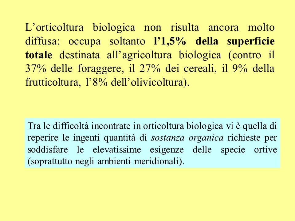 Lorticoltura biologica non risulta ancora molto diffusa: occupa soltanto l1,5% della superficie totale destinata allagricoltura biologica (contro il 3