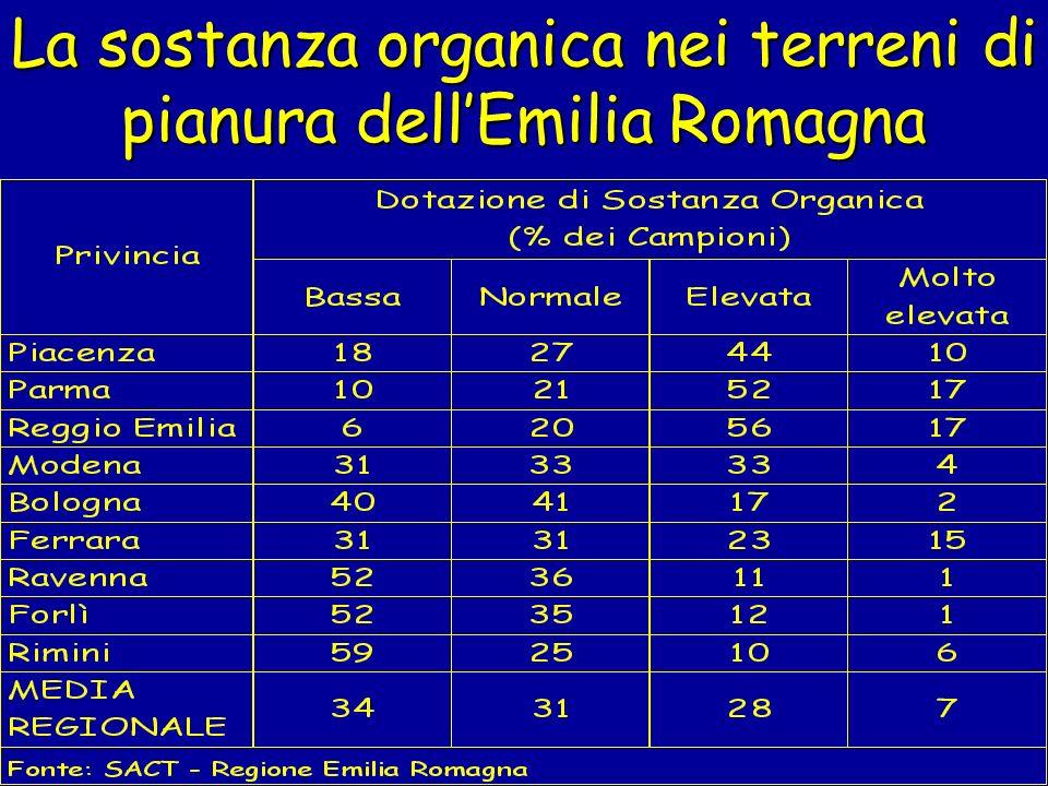 La sostanza organica nei terreni di pianura dellEmilia Romagna