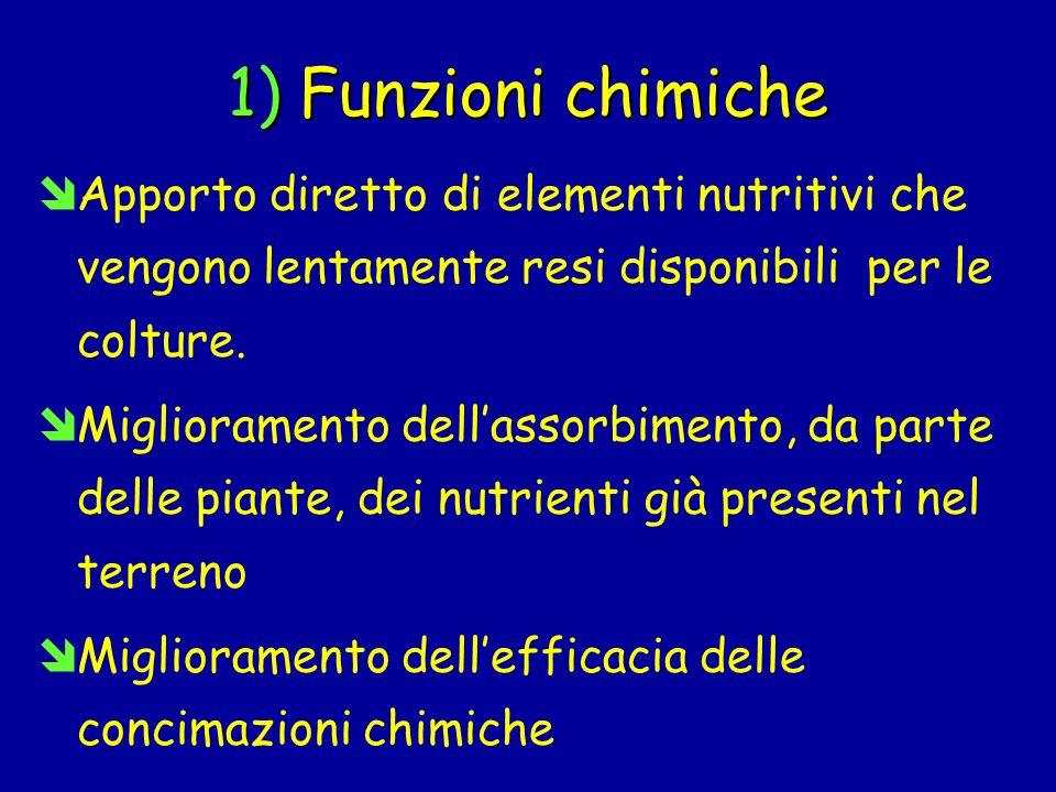 1) Funzioni chimiche îApporto diretto di elementi nutritivi che vengono lentamente resi disponibili per le colture. îMiglioramento dellassorbimento, d