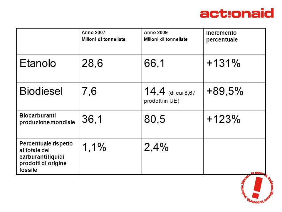 Anno 2007 Milioni di tonnellate Anno 2009 Milioni di tonnellate Incremento percentuale Etanolo28,666,1+131% Biodiesel7,614,4 (di cui 8,67 prodotti in UE) +89,5% Biocarburanti produzione mondiale 36,180,5+123% Percentuale rispetto al totale dei carburanti liquidi prodotti di origine fossile 1,1%2,4%