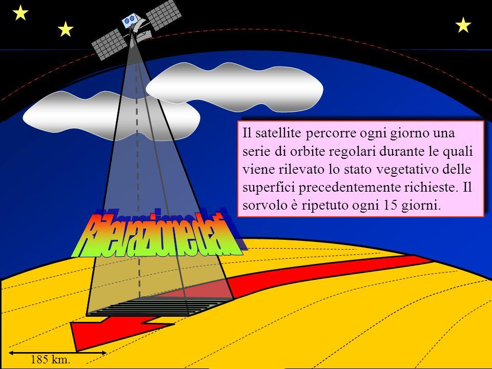 185 km. Il satellite percorre ogni giorno una serie di orbite regolari durante le quali viene rilevato lo stato vegetativo delle superfici precedentem