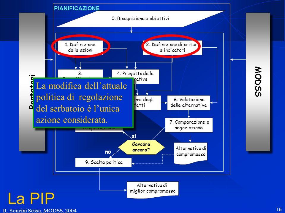 R. Soncini Sessa, MODSS, 2004 16 Portatori 0. Ricognizione e obiettivi 1. Definizione delle azioni 2. Definizione di criteri e indicatori 3. Identific