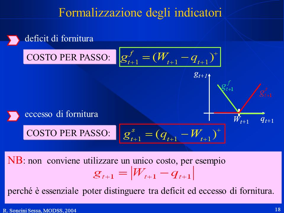 R. Soncini Sessa, MODSS, 2004 18 Formalizzazione degli indicatori deficit di fornitura eccesso di fornitura COSTO PER PASSO: NB : non conviene utilizz