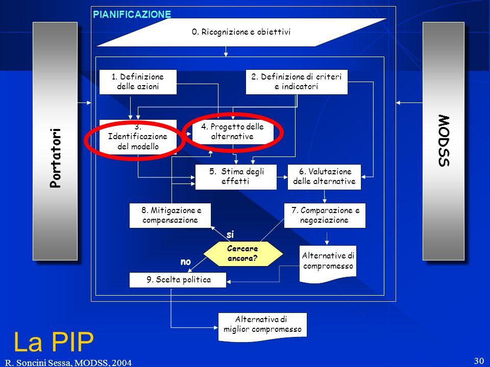 R. Soncini Sessa, MODSS, 2004 30 Portatori 0. Ricognizione e obiettivi 1. Definizione delle azioni 2. Definizione di criteri e indicatori 3. Identific