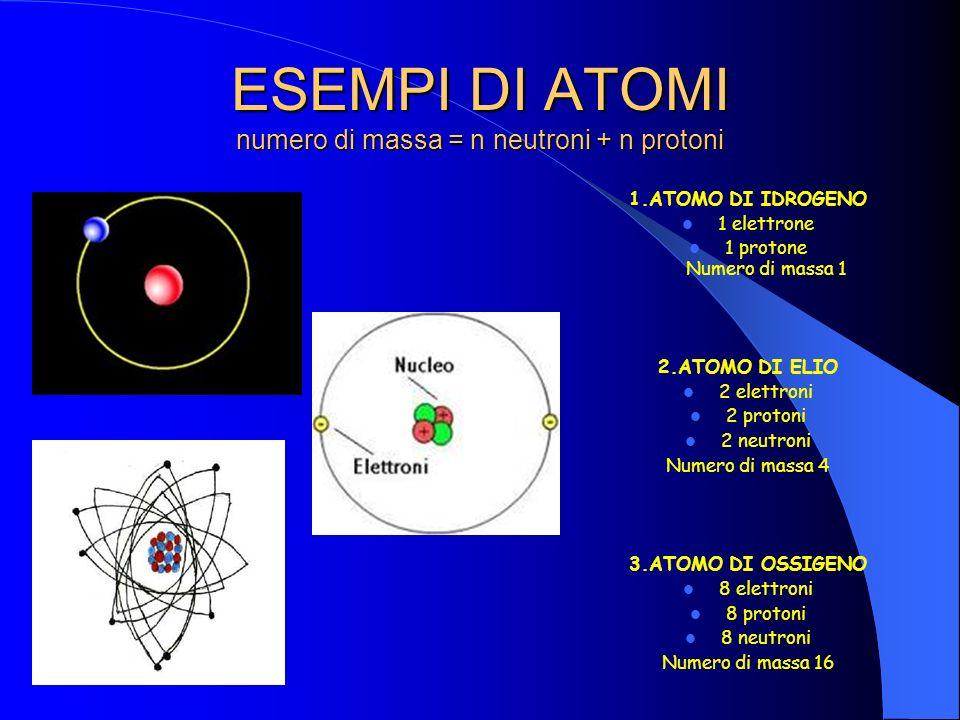 ESEMPI DI ATOMI numero di massa = n neutroni + n protoni 1.ATOMO DI IDROGENO 1 elettrone 1 protone Numero di massa 1 2.ATOMO DI ELIO 2 elettroni 2 protoni 2 neutroni Numero di massa 4 3.ATOMO DI OSSIGENO 8 elettroni 8 protoni 8 neutroni Numero di massa 16