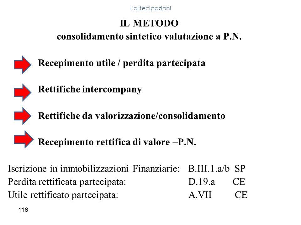 116 IL METODO consolidamento sintetico valutazione a P.N. Recepimento utile / perdita partecipata Rettifiche intercompany Rettifiche da valorizzazione