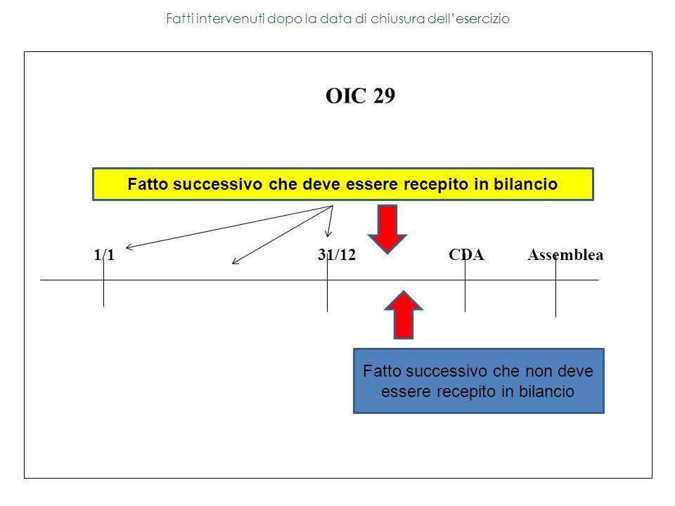 131 OIC 29 1/1 31/12 CDA Assemblea Fatti intervenuti dopo la data di chiusura dellesercizio Fatto successivo che deve essere recepito in bilancio Fatt