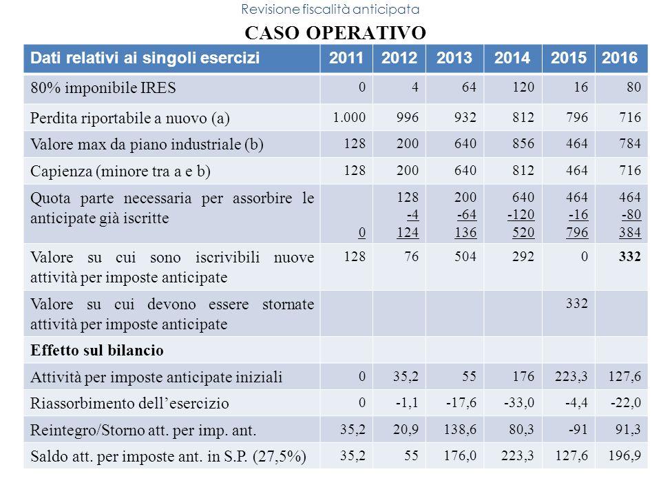 150 CASO OPERATIVO Revisione fiscalità anticipata Dati relativi ai singoli esercizi201120122013201420152016 80% imponibile IRES 04641201680 Perdita ri