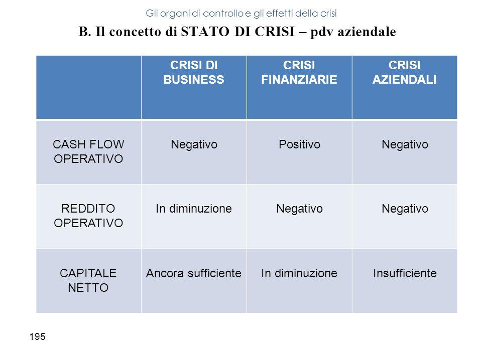 195 B. Il concetto di STATO DI CRISI – pdv aziendale Gli organi di controllo e gli effetti della crisi CRISI DI BUSINESS CRISI FINANZIARIE CRISI AZIEN