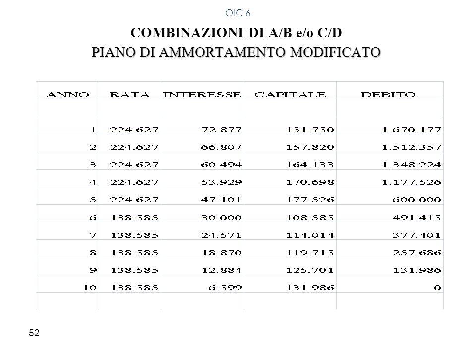52 COMBINAZIONI DI A/B e/o C/D PIANO DI AMMORTAMENTO MODIFICATO OIC 6