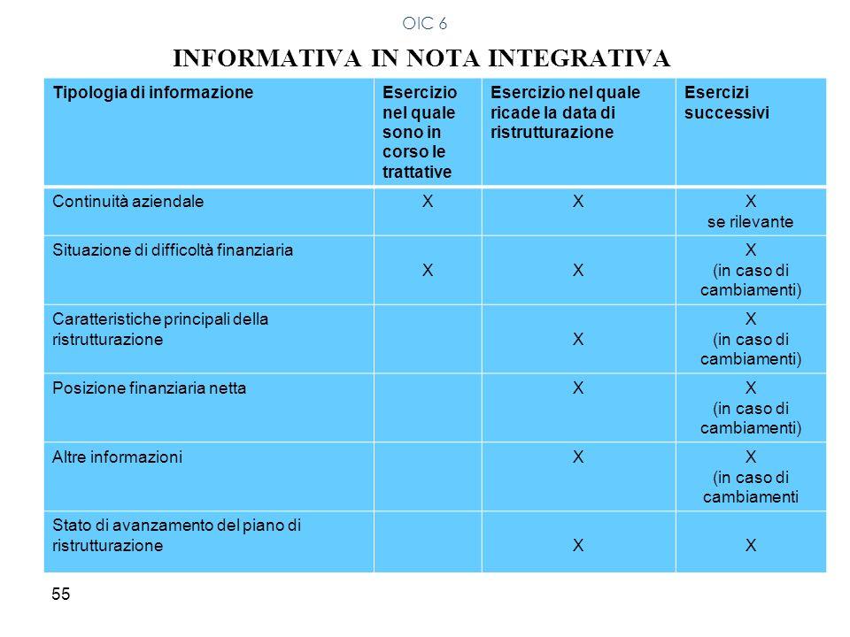 55 INFORMATIVA IN NOTA INTEGRATIVA OIC 6 Tipologia di informazioneEsercizio nel quale sono in corso le trattative Esercizio nel quale ricade la data d