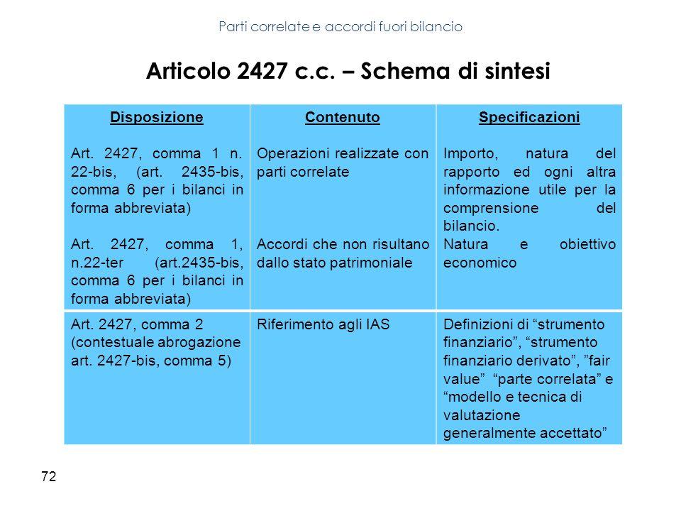 72 Parti correlate e accordi fuori bilancio Disposizione Art. 2427, comma 1 n. 22-bis, (art. 2435-bis, comma 6 per i bilanci in forma abbreviata) Art.