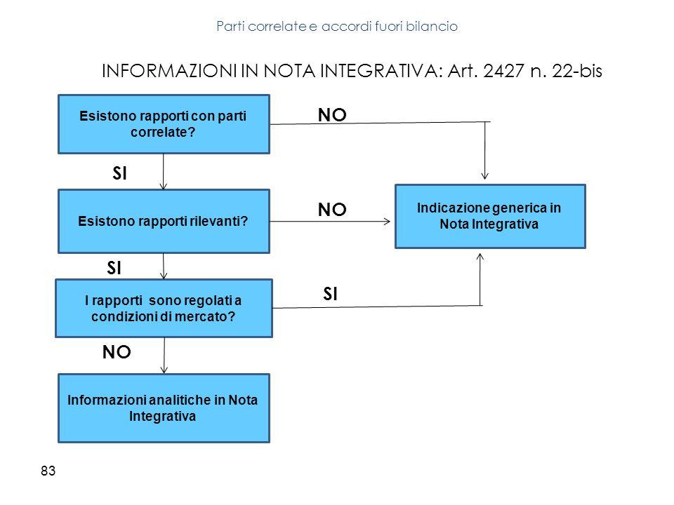 83 INFORMAZIONI IN NOTA INTEGRATIVA: Art. 2427 n. 22-bis Parti correlate e accordi fuori bilancio Esistono rapporti con parti correlate? Esistono rapp