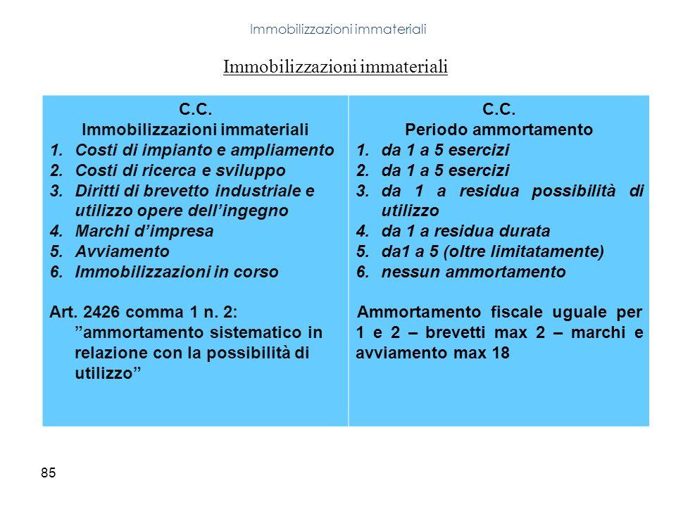 85 Immobilizzazioni immateriali C.C. Immobilizzazioni immateriali 1.Costi di impianto e ampliamento 2.Costi di ricerca e sviluppo 3.Diritti di brevett