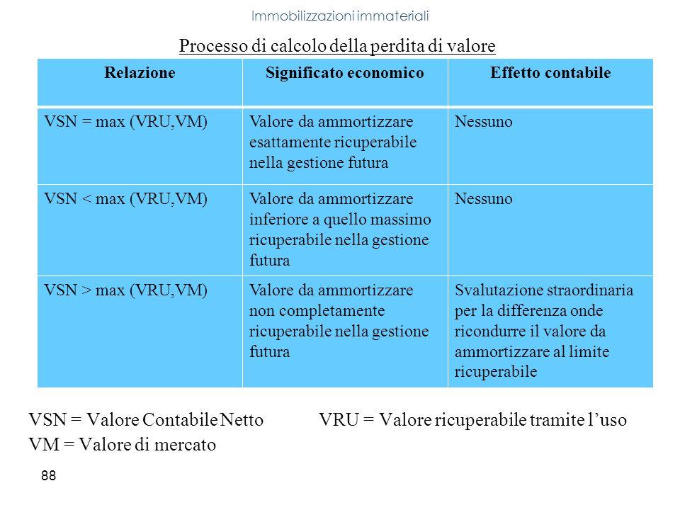 88 Processo di calcolo della perdita di valore VSN = Valore Contabile Netto VRU = Valore ricuperabile tramite luso VM = Valore di mercato Immobilizzaz