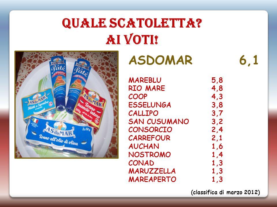 ASDOMAR 6,1 MAREBLU 5,8 RIO MARE4,8 COOP 4,3 ESSELUNGA 3,8 CALLIPO 3,7 SAN CUSUMANO 3,2 CONSORCIO 2,4 CARREFOUR 2,1 AUCHAN 1,6 NOSTROMO 1,4 CONAD 1,3